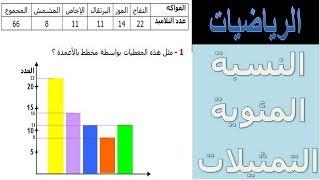 الرياضيات السادسة إبتدائي - النسبة المئوية التمثيلات تمرين 4