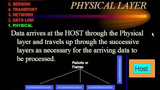 CCNA -  OSI Model - Layer 1 Physical.avi