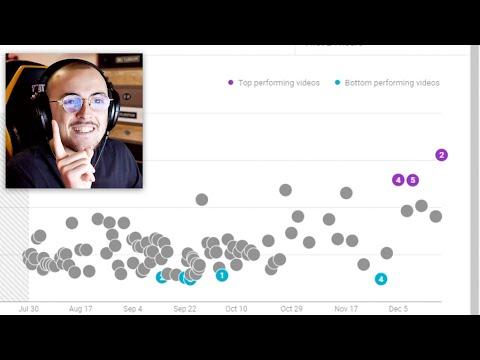 Le mie analytics di Youtube (2019 vs 2020)