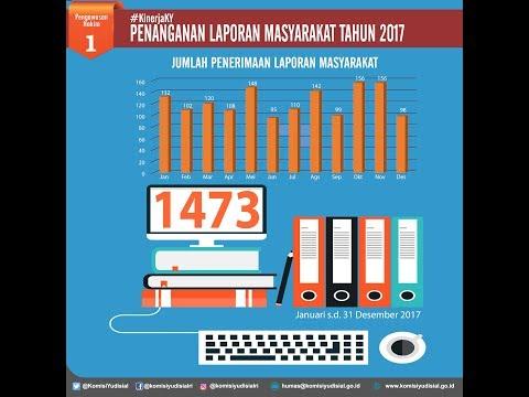 Sepanjang 2017, KY Terima 1.473 Laporan Masyarakat