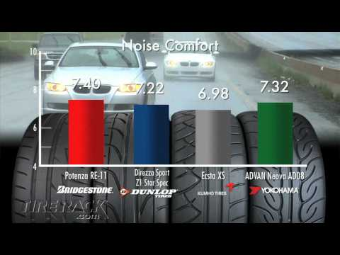 Tested: New Extremes of Extreme Performance Summer Tires I Tire Rack