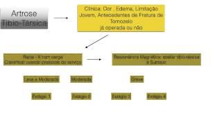 Afinal de Contas: Artrose de Tornozelo Existe?