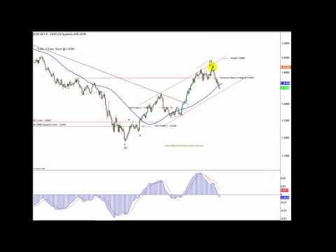 Short-Term Forecast USD Dow AUD Gold 17 Nov