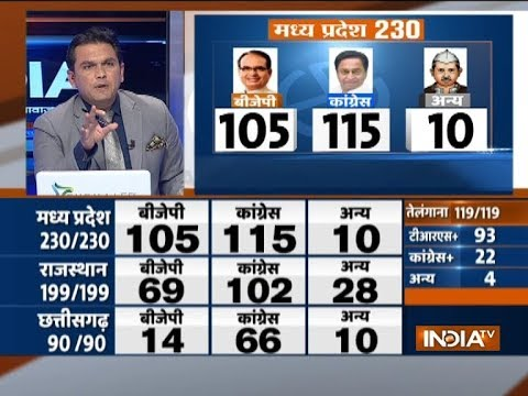 Assembly Election Results | BJP - 105, Congress - 115 seats in Madhya Pradesh