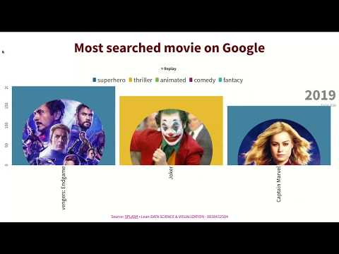 top most searched movies on google 2019   Most popular movies by Google