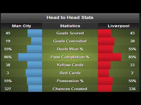 Liverpool Vs Manchester City Preview 2018 Head To Head Stat.