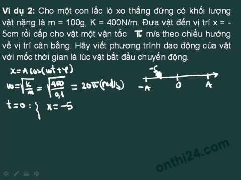 Luyện kỹ năng giải bài toán trong con lắc lò xo - 2. Ví dụ 2