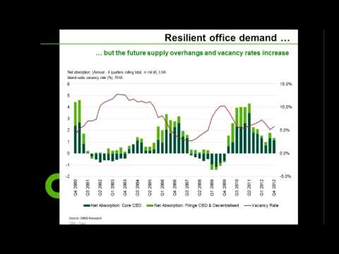 Global In-Sights: The Real Estate Market in Singapore