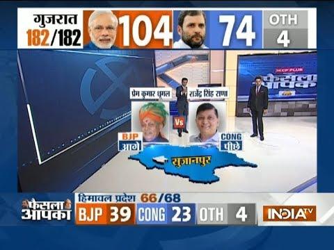 Gujarat Poll Result: After 6th round of counting, Vijay Rupani, Nitin Patel, Jeetu Vaghani ahead