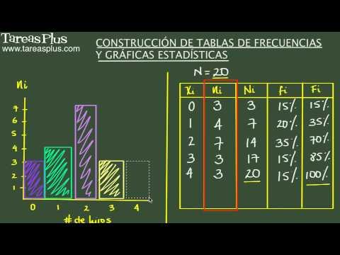 Construcción de tablas de frecuencias y gráficas estadísticas. Ejercicio de repaso