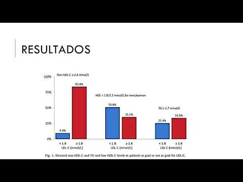 Manejo de dislipemia en pacientes con enfermedad coronaria. Dra. María Victoria Vannoni. Residencia de Cardiología. Hospital C. Argerich. Buenos Aires