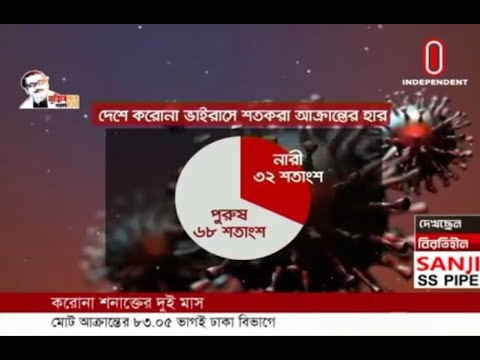Dhaka remained top position with 83.05pc infected cases (08-05-2020) Courtesy: Independent TV