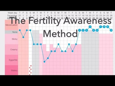 The Fertility Awareness Method Intro to Natural Birth Control
