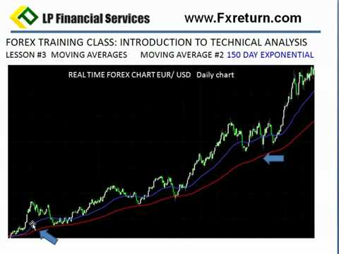 Forex Trading  Class #28 150 Day Moving Average