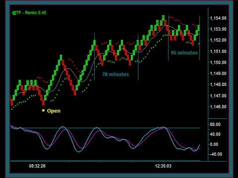 Emini Russell Day Trading – Renko Chart Base Trade Setups