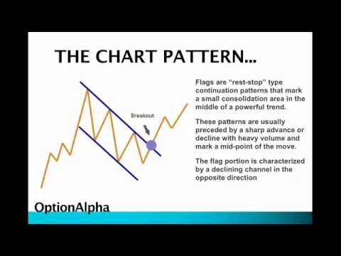 Important chart pattern: the flag pattern