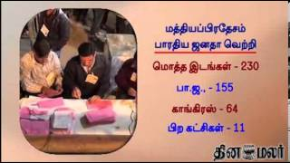 BJP Sweeps Rajasthan&Madhya Pradesh Assembly - Dinamalar Dec 8th 2013 Tamil Video News