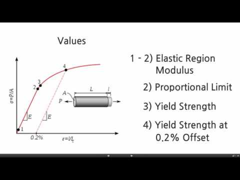 ISBT212-04_3 - Stress and Strain: Proportional Limit and Yield Strength