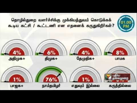 Therthal-Meter-Which-party-will-give-importance-to-industrial-development