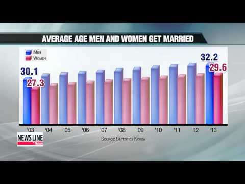 Married Couples' Day: Divorce rate down, people marrying later