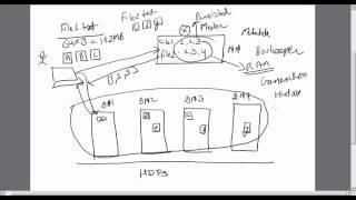 Hadoop Training 2 : Deep Dive In HDFS (What Is Hadoop ?) | What Is HDFS ? | What Is Hive ?