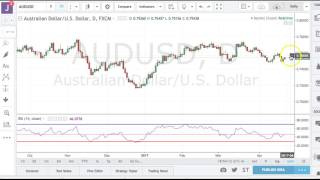 Boris and Kathy Forex Weekly - 24/4/2017 - Commodity Dollars