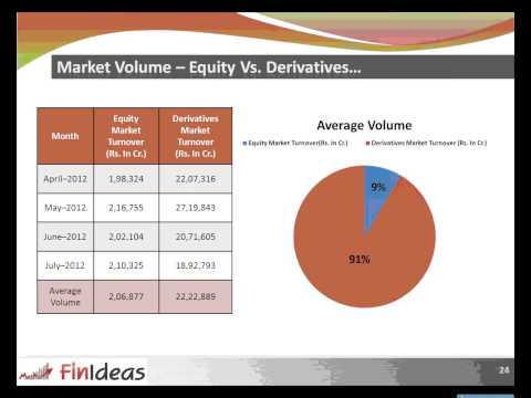 How to trade learn understand Options Strategies – Option Analysis software – Hindi