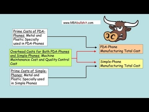 Activity Based Costing Example in 6 Easy Steps – Managerial Accounting with ABC Costing