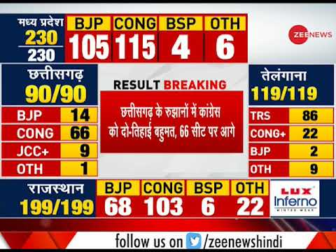 Result Breaking: Congress close to majority in Madhya Pradesh; leading by 115 seats