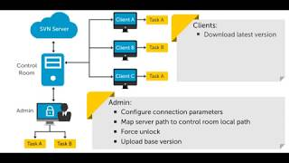 Control room in Automation Anywhere Source Control enabled SVN -- Contact RPA Automation Anywhere Training ...