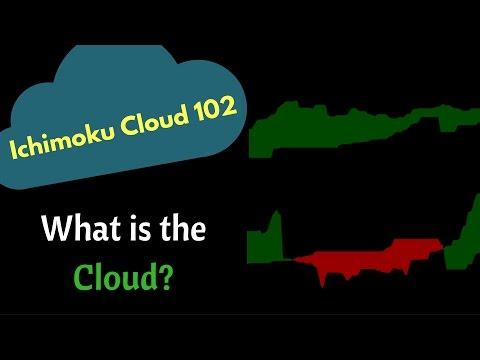 Ichimoku Cloud 102: Cloud
