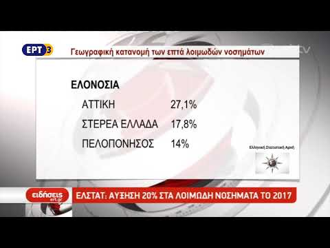 ΕΛΣΤΑΤ: Αύξηση 20% στα λοιμώδη νοσήματα το 2017 | ΕΡΤ