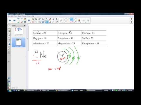 Drawing Simple Models of Sodium, Nitrogen, Carbon and Oxygen