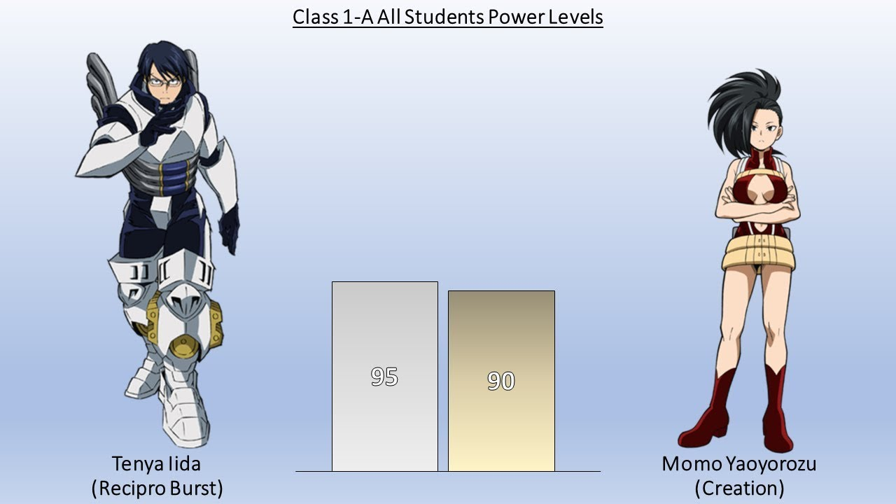 My Hero Academia Power Levels - Class 1A Students Ranked from Weakest to Strongest