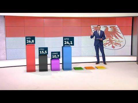 Brandenburg: SPD klar vor der AfD bei der Landtagswahl