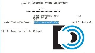 EUI-64 conversion for the Cisco CCNA