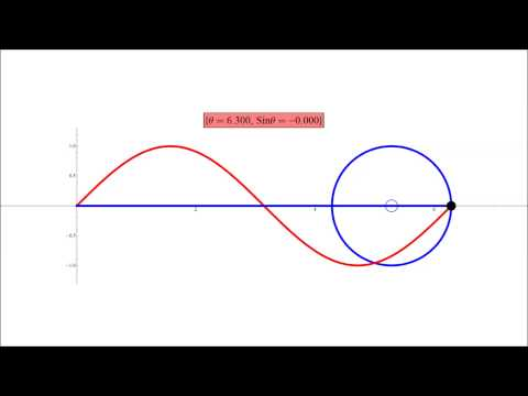 Sine Curve and the Unit Circle