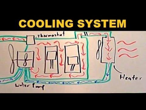 Radiators - Explained
