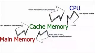 The concept of Cache Memory