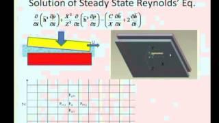 Mod-05 Lec-20 Reynolds Equation