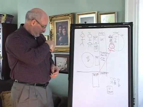 Estate Planning 101 Part 2