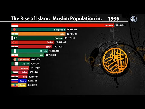 Muslim Population by country (620-2020)