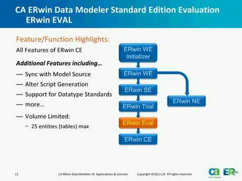 Erwin Data Modeler Applications And Licenses Erwin Inc