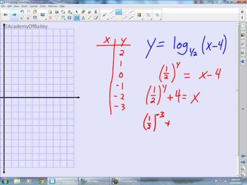 8.4 Graphing Logarithmic Functions