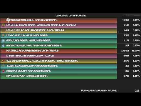 Երևանը քաղաքապետ է ընտրում |«Ազատություն» ТV | Ուղիղ միացում | LIVЕ | Прямая трансляция 23.09.2018 - DomaVideo.Ru