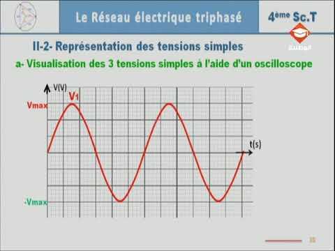 حصة مراجعة في مادة الهندسة الكهربائية لتلاميذ البكالوريا شعبة العلوم التقنية | الحصة السابعة