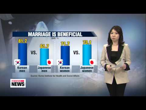 Why get married? Koreans say