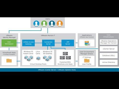 Architecting VMware Horizon 7