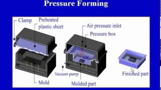 Mod-04 Lec-06 Thermoforming