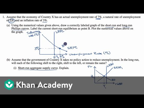 Example Free Response Question From AP Macroeconomics Video